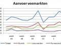 aanvoer veemarkten week 3 2016