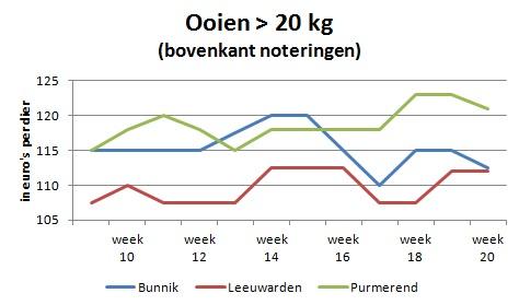 Ooien veemarkt Bunnik Leeuwarden Purmerend week 20 2016