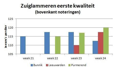 zuiglammeren week 24 2016 veemarkt Bunnik Leeuwarden Purmerend