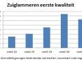 gemiddelde marktprijs zuiglammeren in Nederland week 27 2016