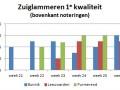 zuiglammeren veemarkt Bunnik Leeuwarden Purmerend week 26 2016