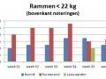 marktprijzen-ramlammeren-tot-22-kg-bunnik-leeuwarden-purmerend-week-36-2016