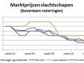 slachtschapen-marktprijzen-week-47-2016