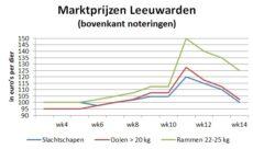 grafiek marktprijzen slachtschapen en slachtlammeren op veemarkt Leeuwarden - week 14 2020