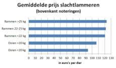 grafiek toont gemiddelde marktprijzen van slachtlammeren in week 36 2020