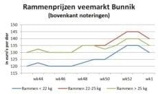 grafiek met rammenprijzen op veemarkt in Bunnik - week 1 2021