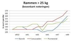 grafiek met marktprijzen van zware rammen