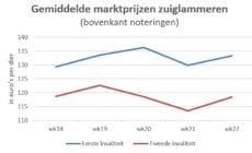 grafiek toont gemiddelde marktprijzen van zuiglammeren