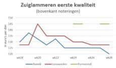 Grafiek toont prijsverschil in marktnoteringen van zuiglammeren op veemarkten