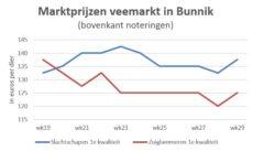 grafiek met schapennoteringen op marktdag in Bunnik