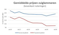 grafiek met gemiddelde marktprijzen van zuiglammeren