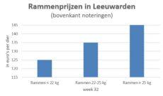 grafiek met marktprijzen van slachtrammen op de veemarkt in Leeuwarden