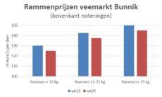 grafiek met marktprijzen van slachtrammen op veemarkt Bunnik