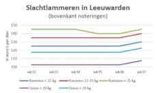 grafiek met marktprijzen van slachtlammeren op veemarkt in Leeuwarden