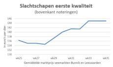 Grafiek met gemiddelde marktprijs van slachtschapen