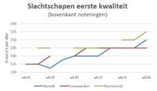grafiek met marktprijzen van slachtschapen op de veemarkten in Bunnik, Leeuwarden en Purmerend